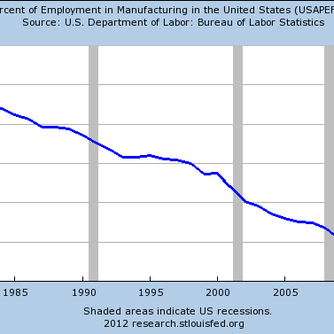 Manufacturing Jobs Aren't Coming Back, No Matter Who's President