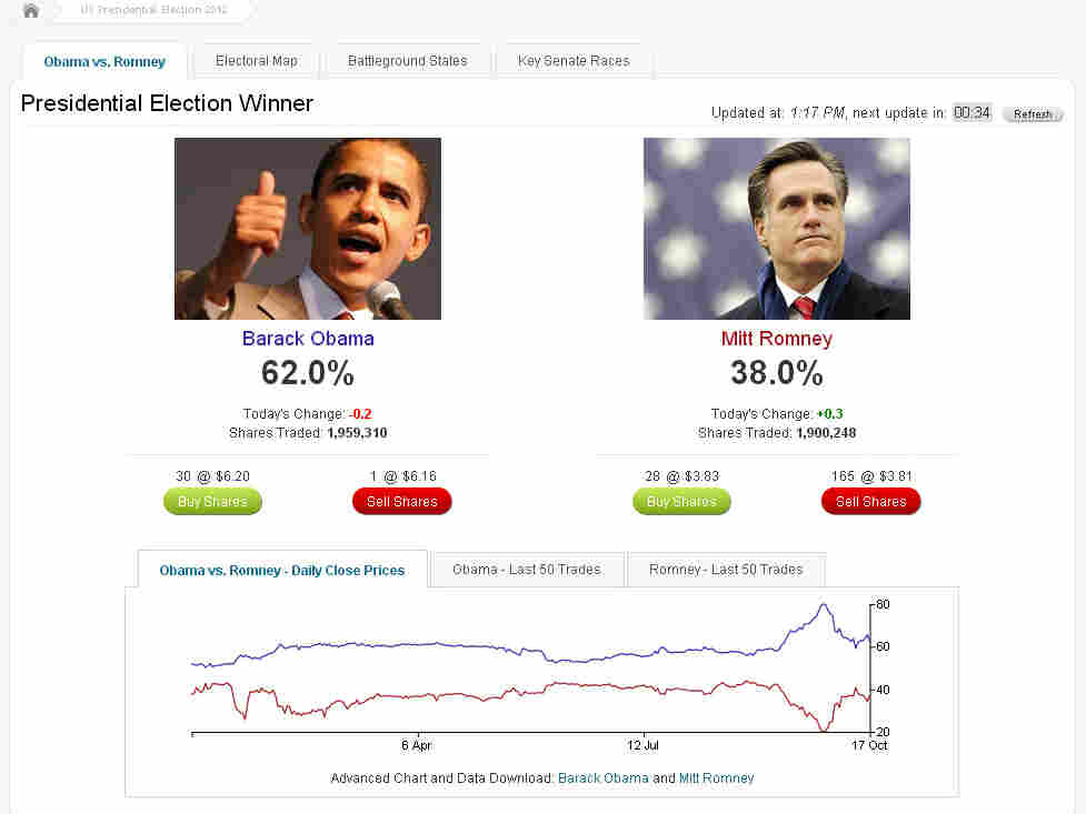 The Dublin-based prediction market site Intrade lets users bet money on whom they expect to win a variety of U.S. political races, including the presidential race.