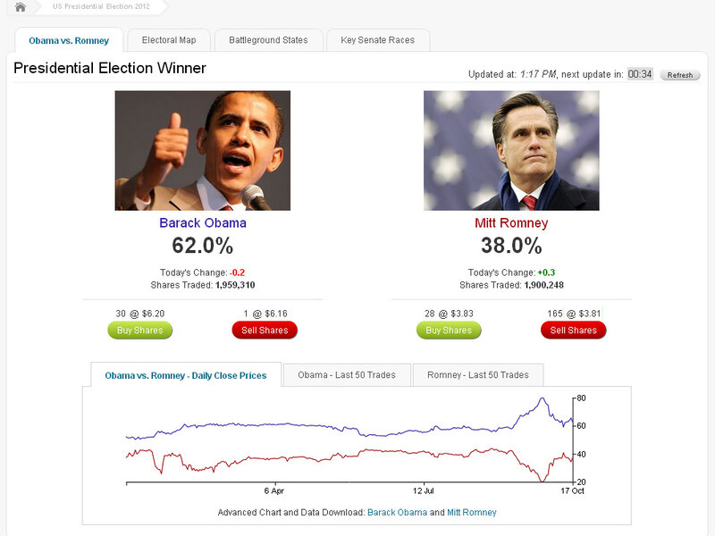 betting odds that obama will be re elected