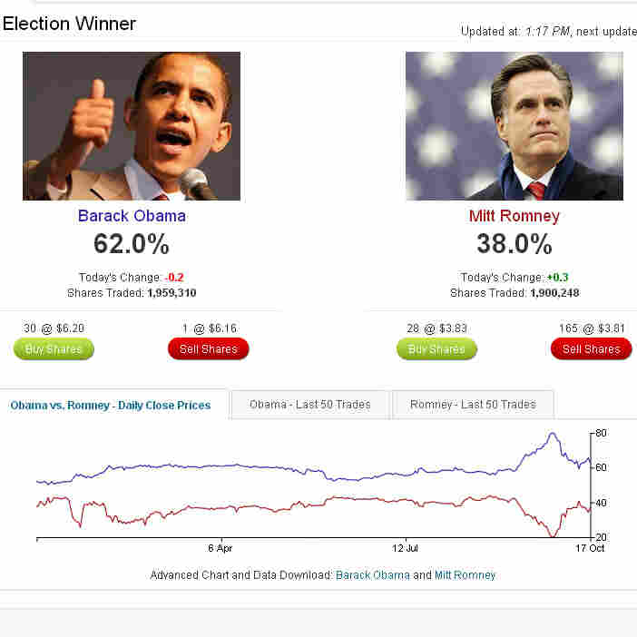 They Call The Election A Horse Race; It Has Real Bettors, Too