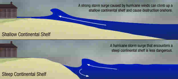 Steep vs. shallow continental shelf