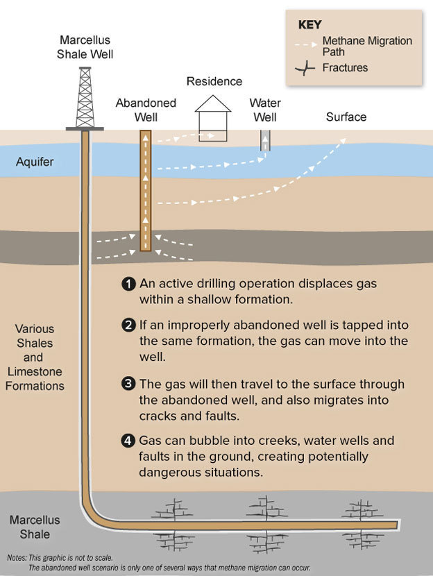 How Abandoned Wells Can Contribute To Methane Migration