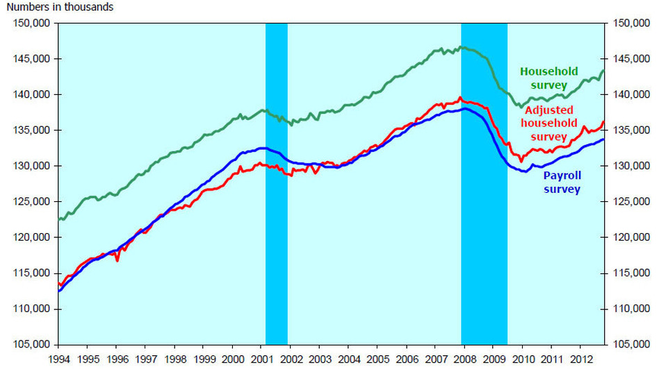Household and payroll survey employment, seasonally adjusted, 1994-2012. Blue bars indicate recessions. (Bureau of Labor Statistics)