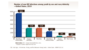 Among young people, new HIV infections are highest among black males.