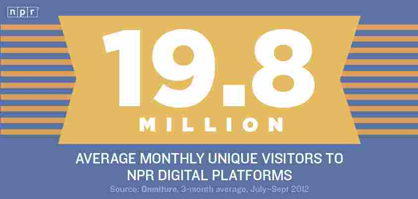 19.8 Million: Average monthly unique visitors to NPR digital platforms