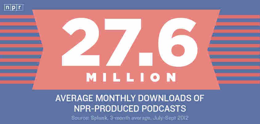 27.6 Million: Average monthly downloads of NPR-produced podcasts