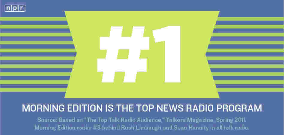 #1: Morning Edition is the top news radio program