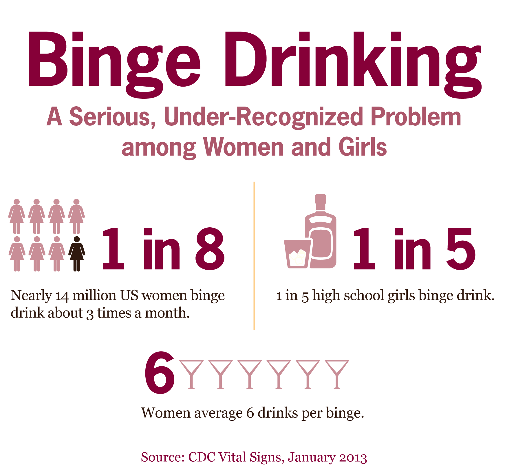 Binge drinking is more common among women, particularly young ones, than you might have expected.