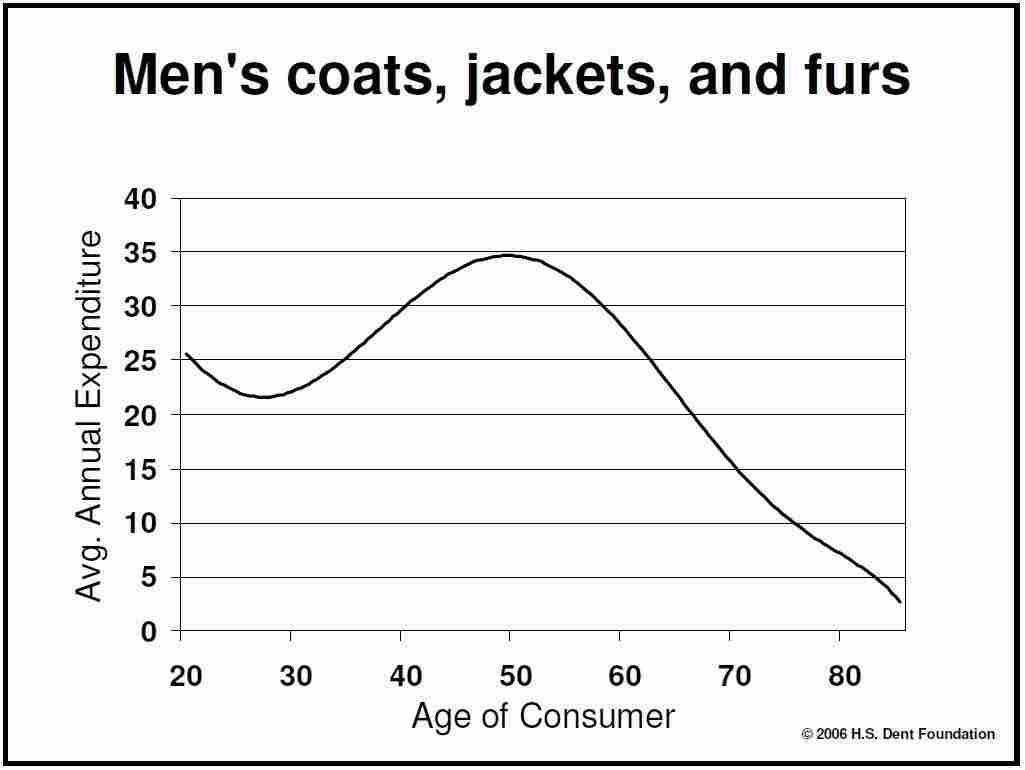 Men's Coats, Jackets and Furs
