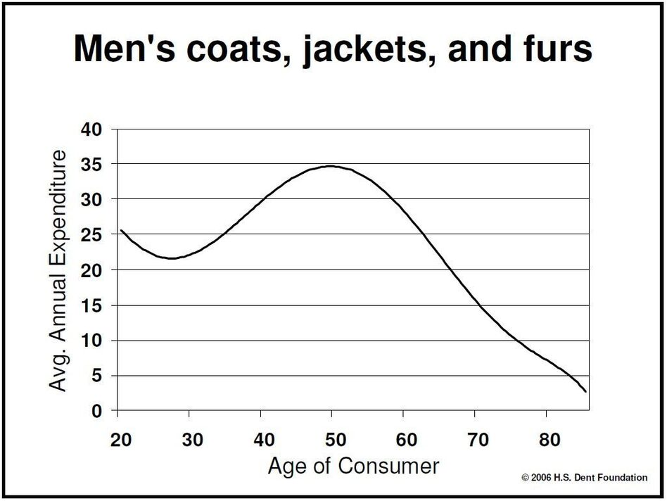 Men's Coats, Jackets and Furs