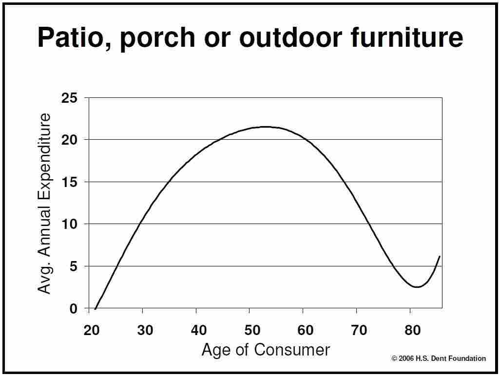 Patio, porch or outdoor furniture