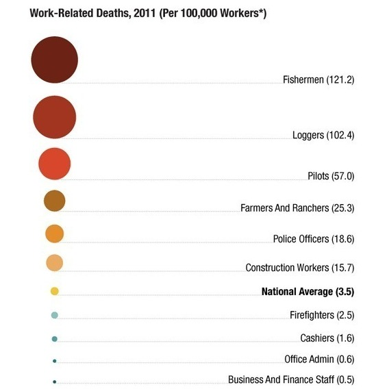 Work-related deaths in 2011
