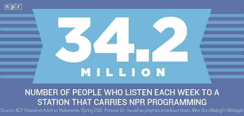 34.2 Million: Number of people who listen each week to a station that carries NPR programming