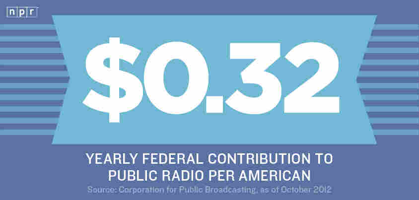 $0.32: Yearly federal contribution to public radio per American.