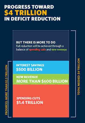 Deficit Reduction