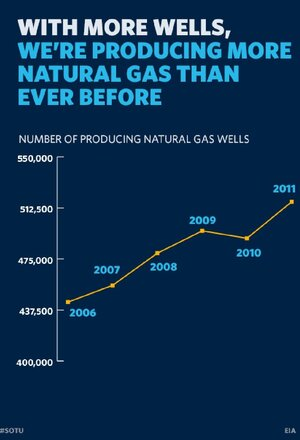 Natural Gas Wells
