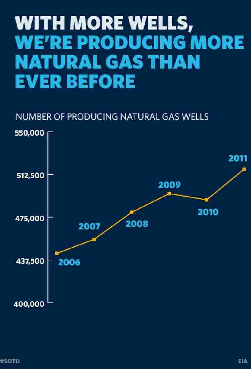 Natural Gas Wells