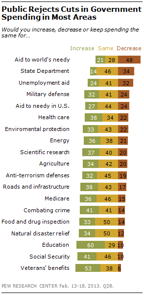 Pew poll on budget cuts.