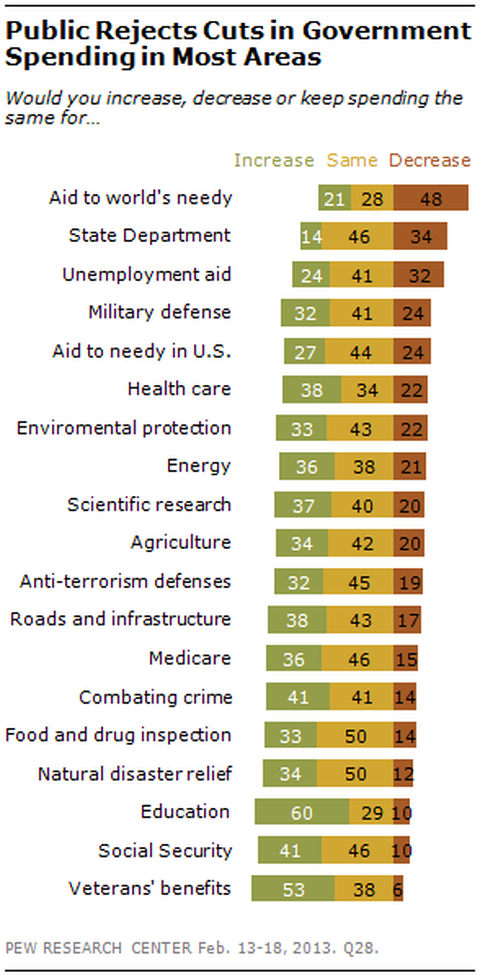 (Pew Research Center for the People & the Press)