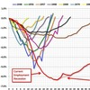 Jobs lost and gained in postwar recessions and recoveries