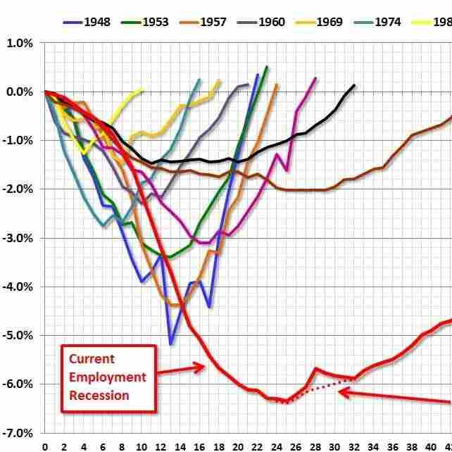The Scariest Jobs Chart Ever Isn't Scary Enough