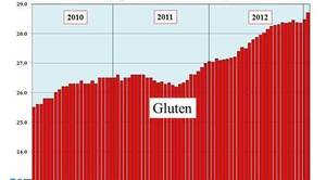 Gluten avoidance has become more popular than dieting.