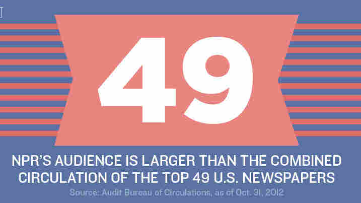 49: NPR's audience is larger than the combined circulation of the top 49 U.S. newspapers.