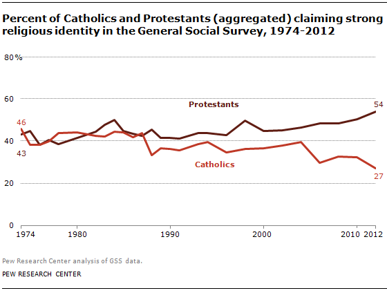 """A chart showing percentage of Catholics who identify as """"strong"""" Catholics."""