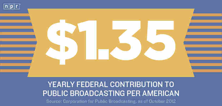 $1.35: Yearly federal contribution to public broadcasting per American.