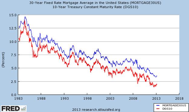 Mortgage vs Treasury