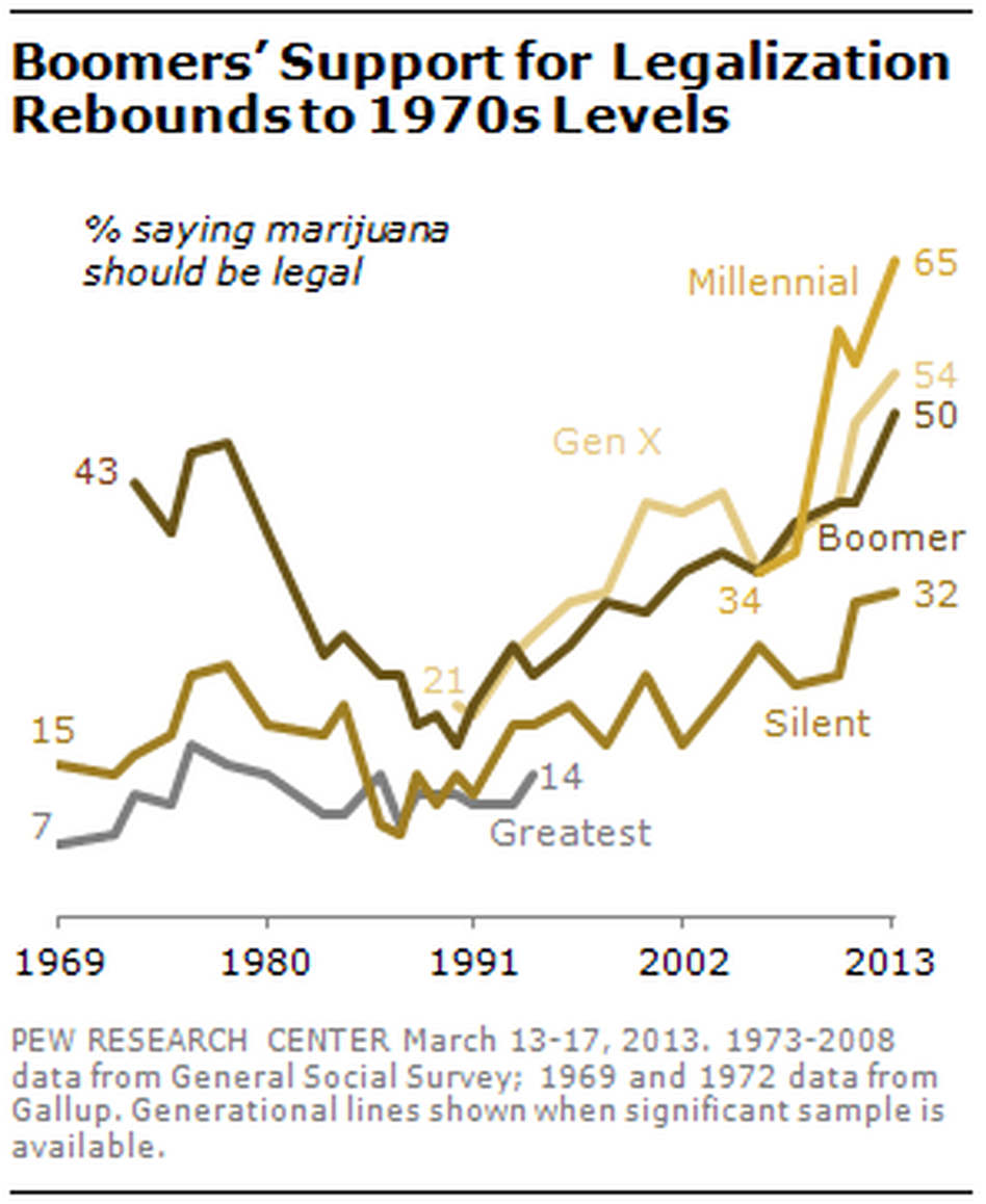 A graph showing support for legalizing marijuana by generational group.