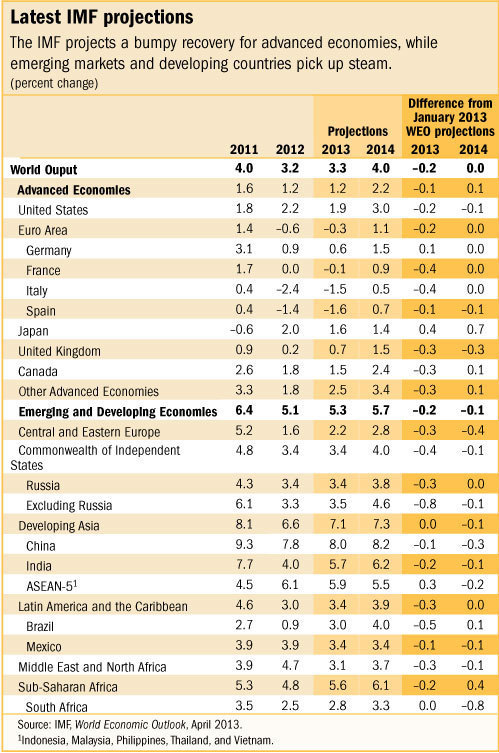 New IMF projections