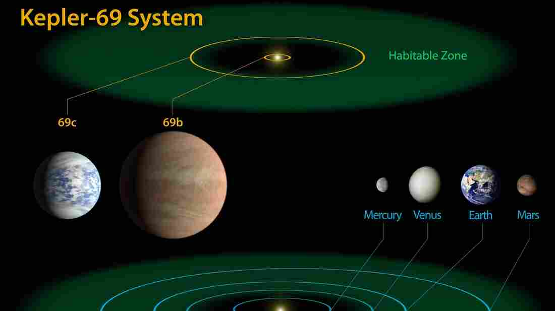 The Kepler-69 system as it compares to our own.