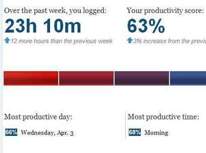 NPR's Yuki Noguchi tried RescueTime to measure her productivity. Here are the results.