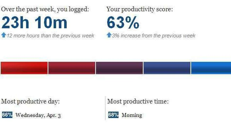 NPR's Yuki Noguchi tried RescueTime to measure her productivity. Here are the results. (Courtesy of Yuki Noguchi )