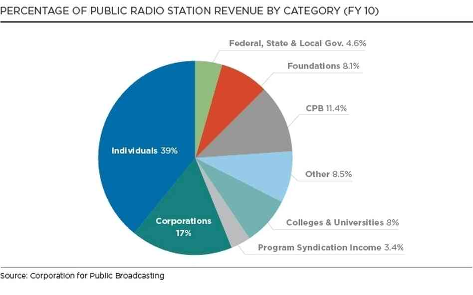 Percentage of Public Radio Station Revenue by Category (FY10)