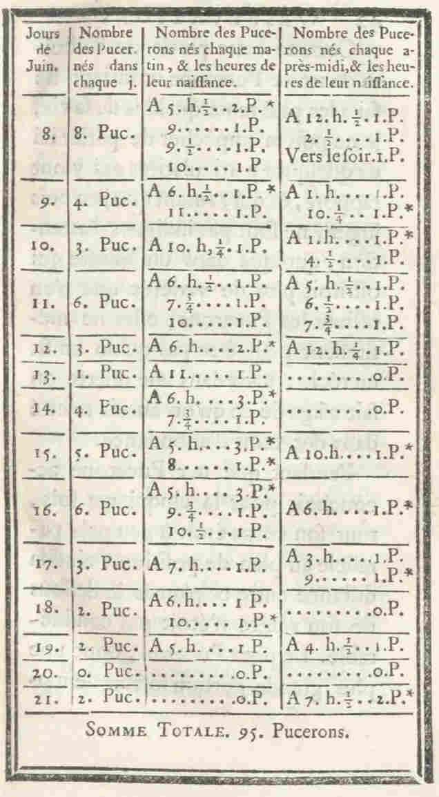 Charles Bonnet's log of newborn aphids, from Traité d'insectologie, ou, Observations sur les pucerons, Volume 2