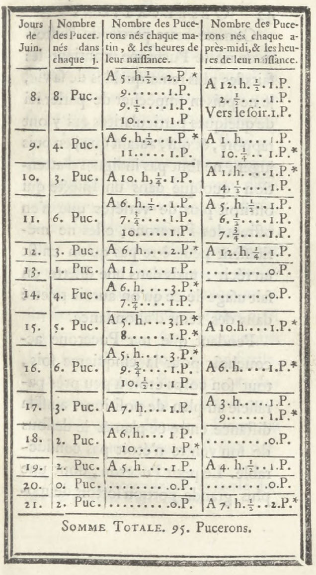 Charles Bonnet's log of newborn aphids, from Traité d'insectologie, ou, Observations sur les pucerons, Volume 2