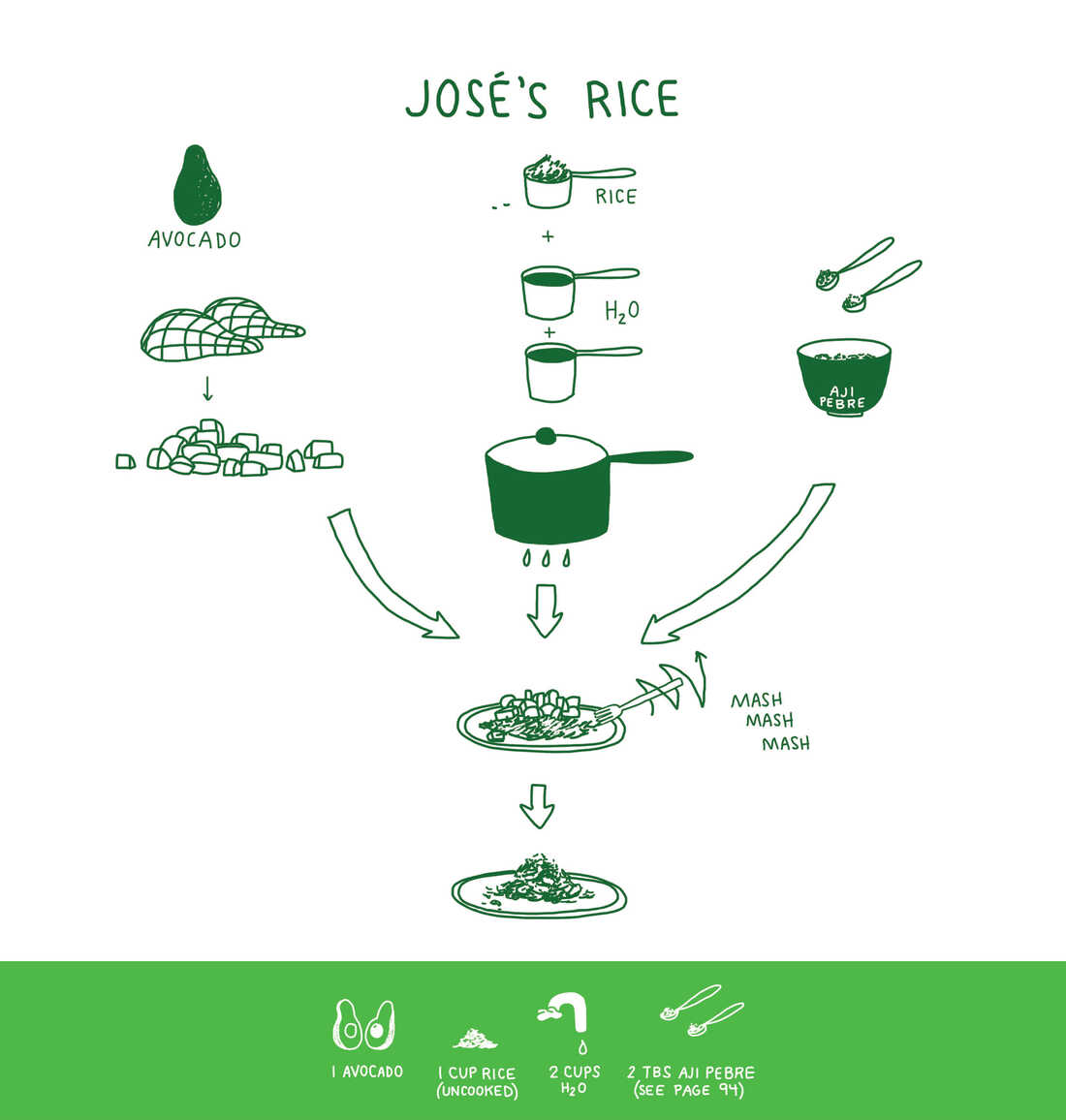Jose's Rice Recipe