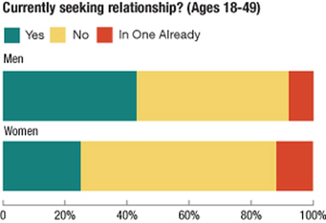 Among 18-to-49-year-old respondents who were divorced, widowed or never married, men were significantly more likely than women to say they were seeking a committed long-term relationship.