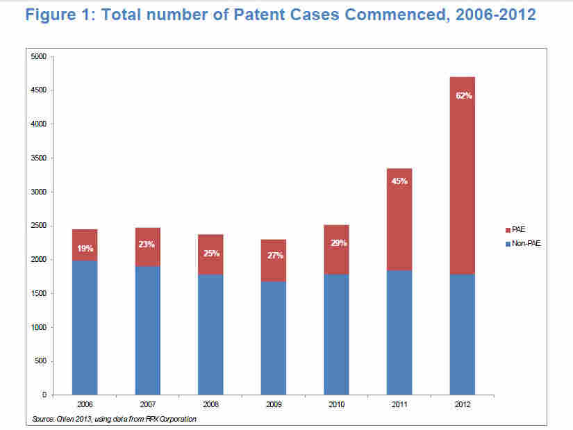 "The red part of the bars shows patent lawsuits brought by patent assertion Entities (PAEs, also known as ""patent trolls"")."