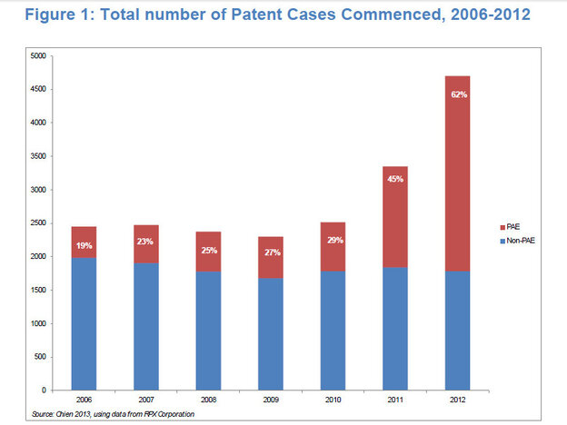 The red part of the bars shows patent lawsuits brough