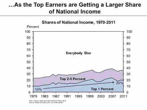 Income in America
