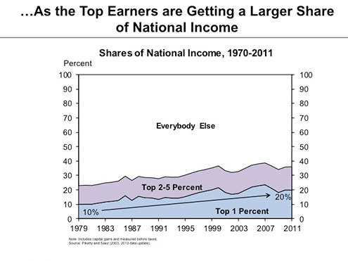 Pop Stars And The Rise Of Inequality In America, In 2 Graphs