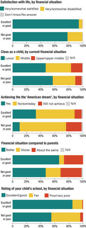 """There was a sharp divide in attitudes between respondents who described their financial situation as """"excellent"""" or """"good"""" and those who described it as """"not so good"""" or """"poor."""""""