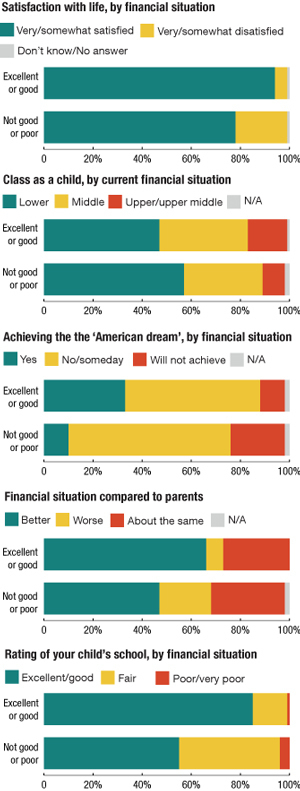 "There was a sharp divide in attitudes between respondents who described their financial situation as ""excellent"" or ""good"" and those who described it as ""not so good"" or ""poor."""
