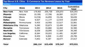 A chart shows estimated tax revenue losses due to online sales in 11 U.S. cities. Figures for 2013 are projections.