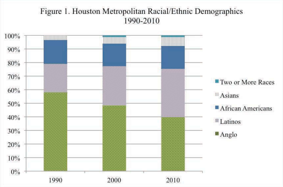 Census numbers show Houston's changing racial and ethnic diversity. (Census figures, Kinder Institute of Urban Research)