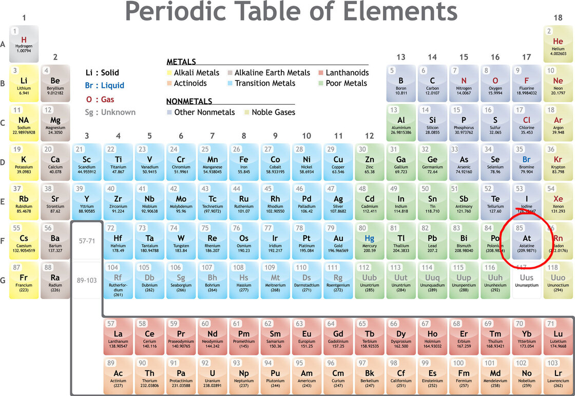 Climateer investing the hardest thing to find in the for Periodic table 85
