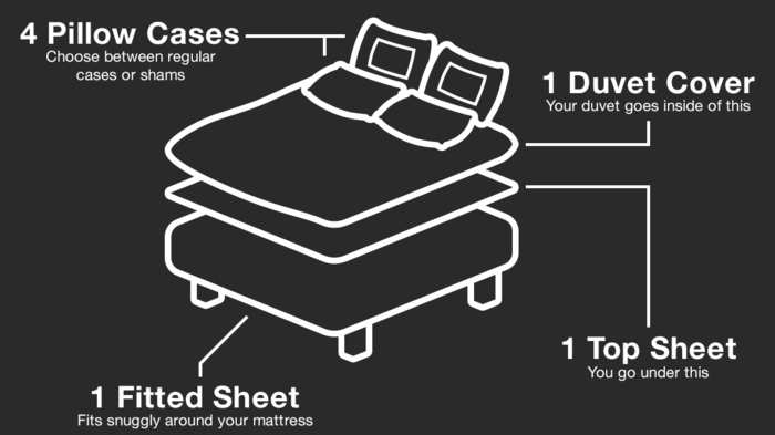 The components of the full seven-piece Smart Bedding set.
